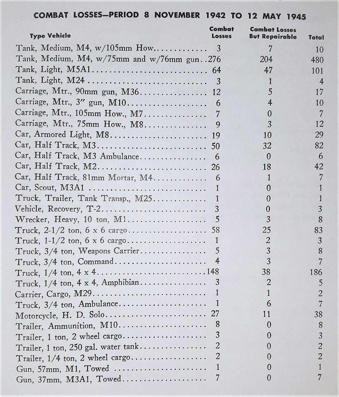 2nd AD Combat losses Vehicles