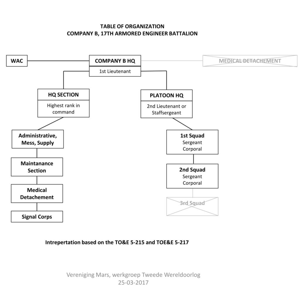 Table Organization Company B MARS 2017